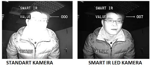 Smart IR Led Kamera