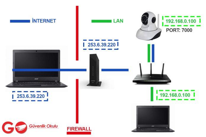Port Forwarding and Remote Access in IP Cameras