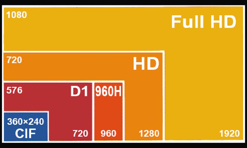 Форматы картинки видео, картинки кодами днем
